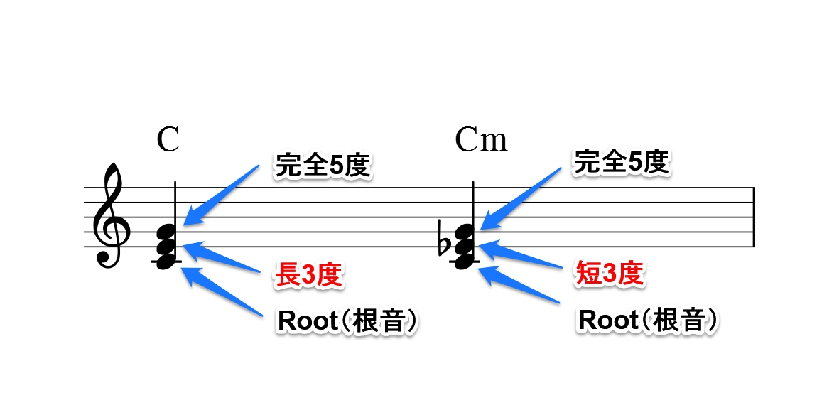 コードの仕組み図2