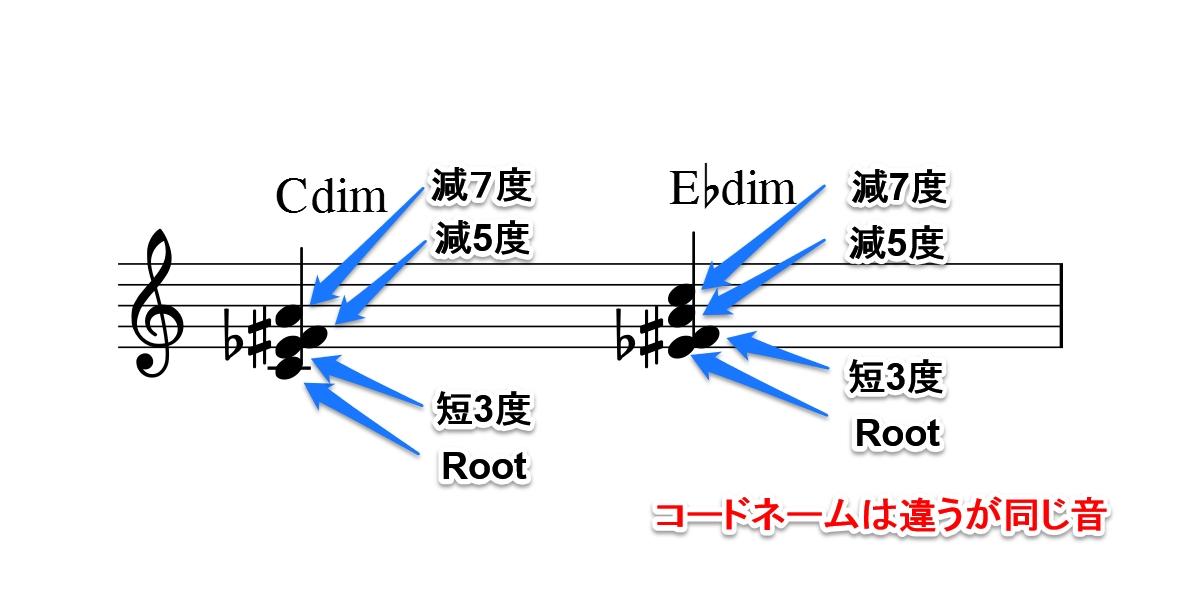 変わったコード図2