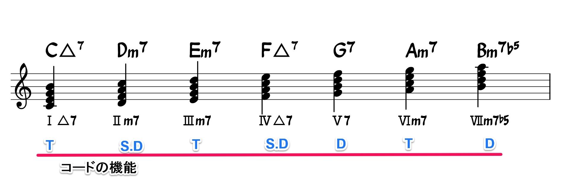 Cのダイアトニックスケールコードの機能
