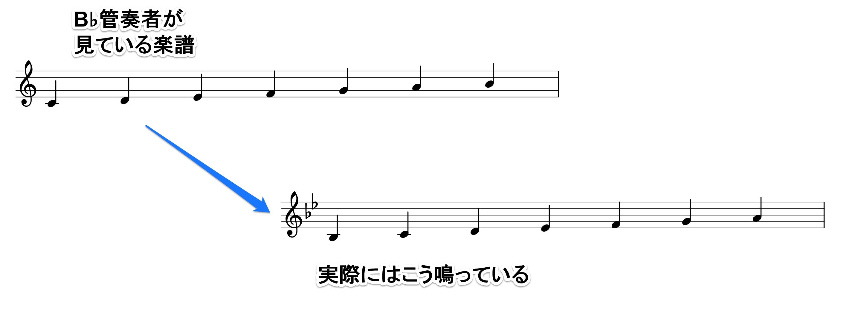 B♭管の実音