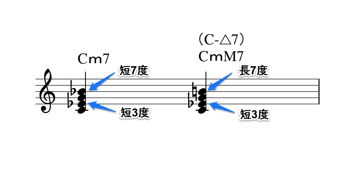 コードの仕組み図3-2