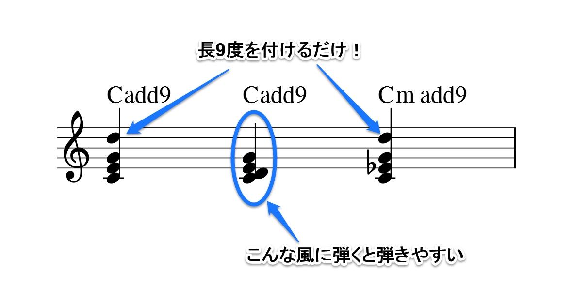 コードの雑学図2