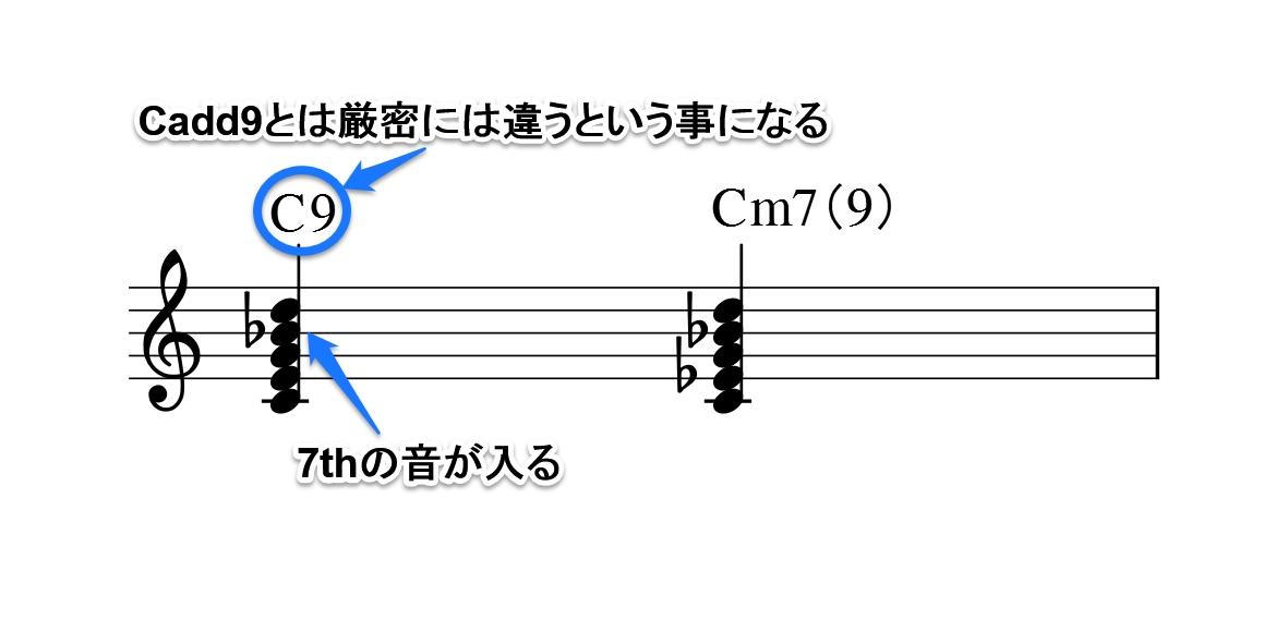 コードの雑学図2-2