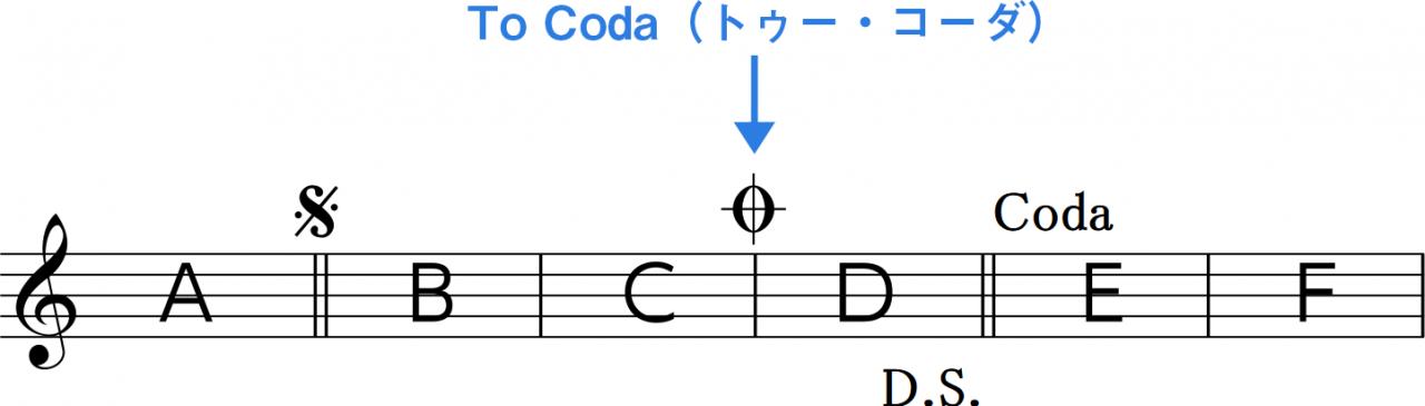 コーダ譜例