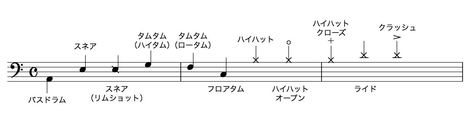 ドラム譜読み方