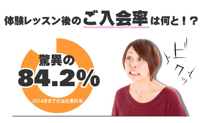 体験レッスン後のご入会率はなんと84.2%